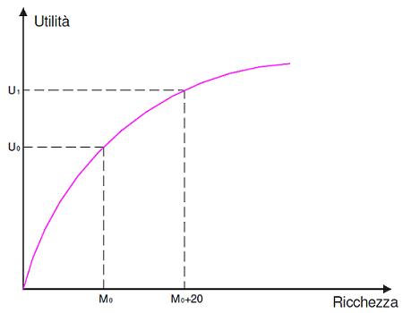 Grafico generico della funzione di utilità