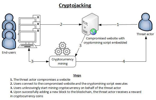 cryptojacking schema