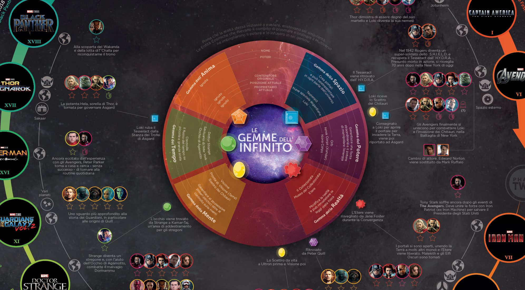 Marvel Cinematic Universe: L'infografica definitiva