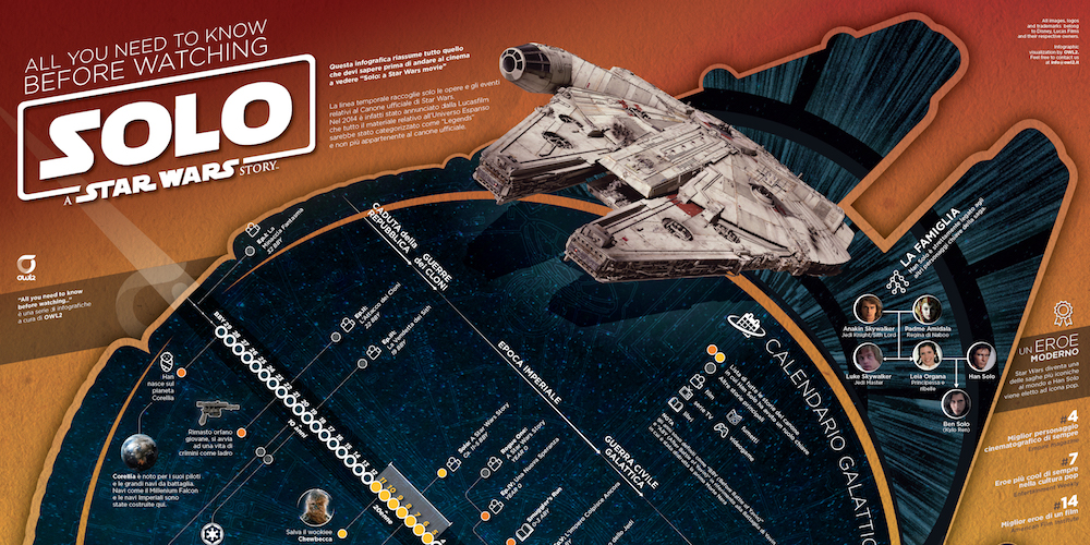 "L'infografica da vedere prima di ""Solo: a Star Wars movie"""