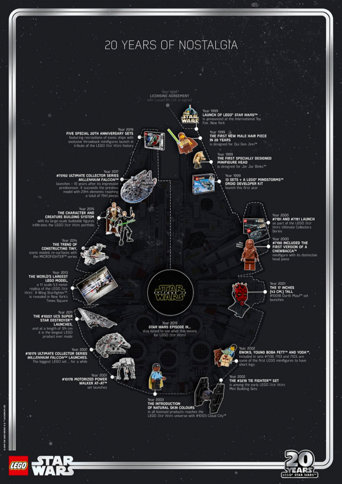 LEGO festeggia i 20 anni di set LEGO Star Wars #LegaNerd