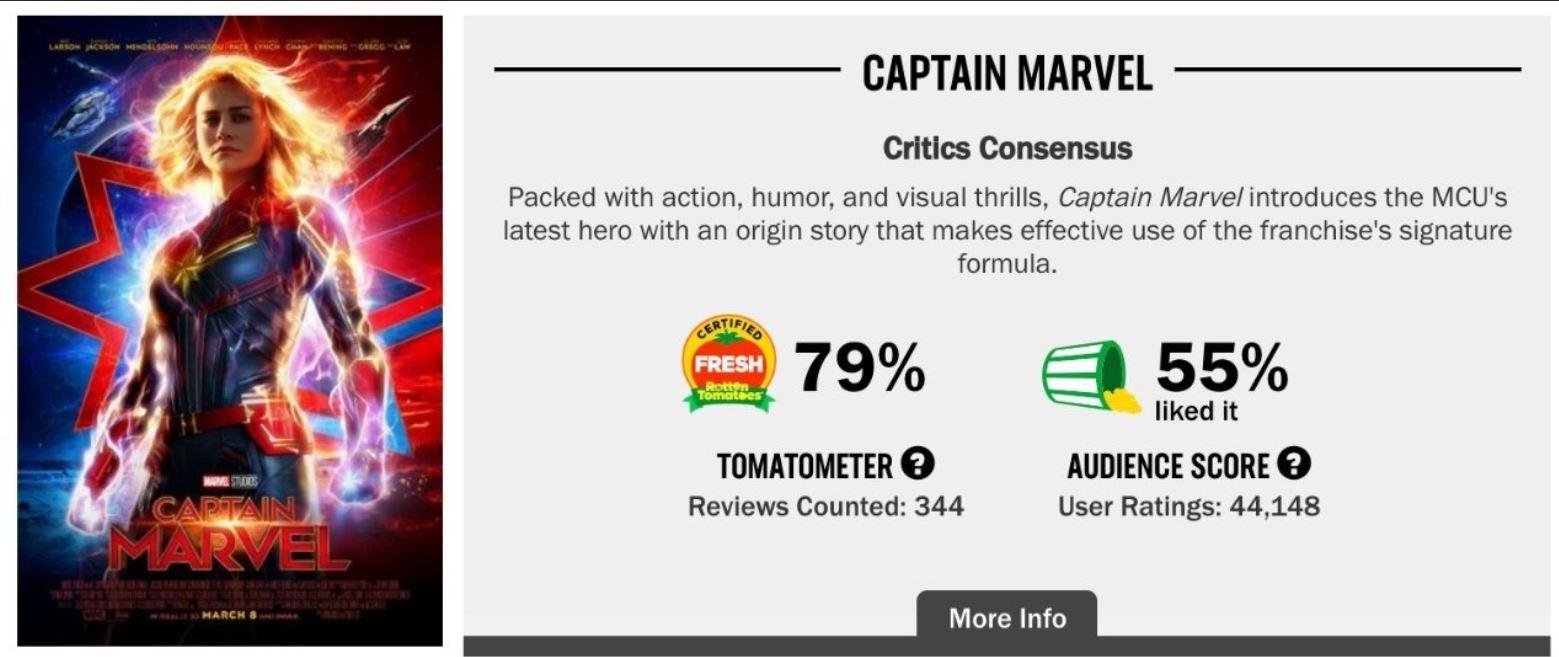 Rotten Tomatoes chiederà agli utenti di provare di aver acquistato il biglietto del film che vogliono votare