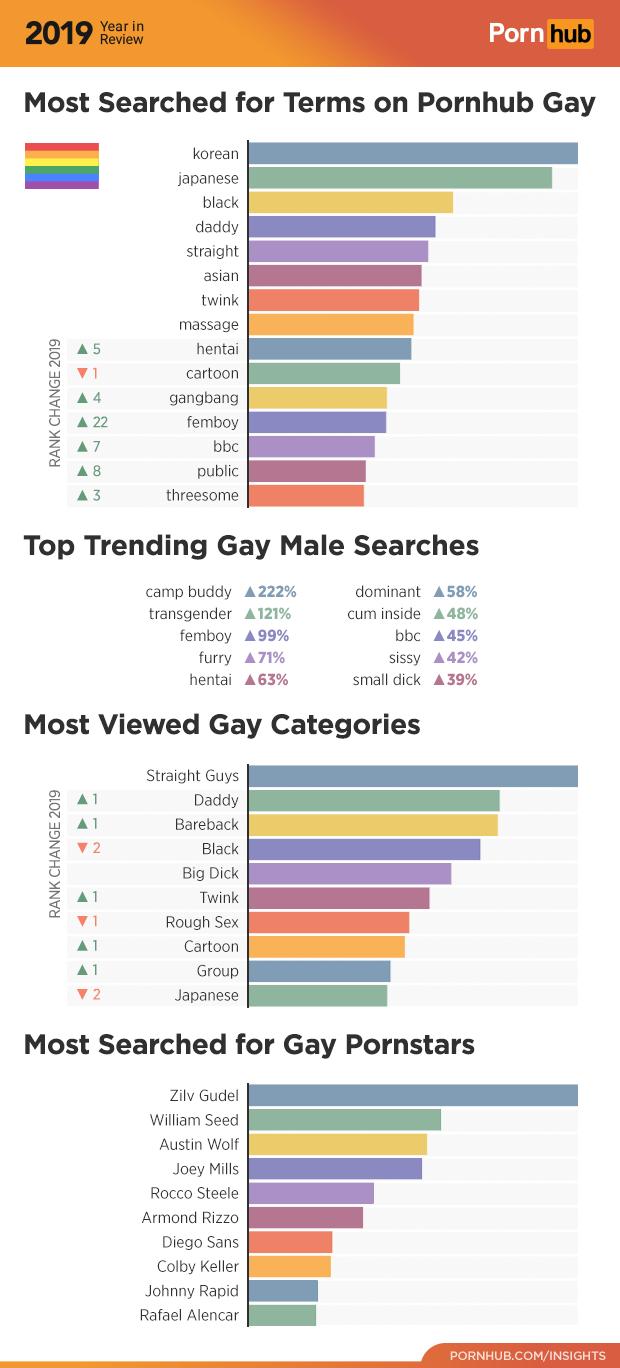 Pornhub Gay