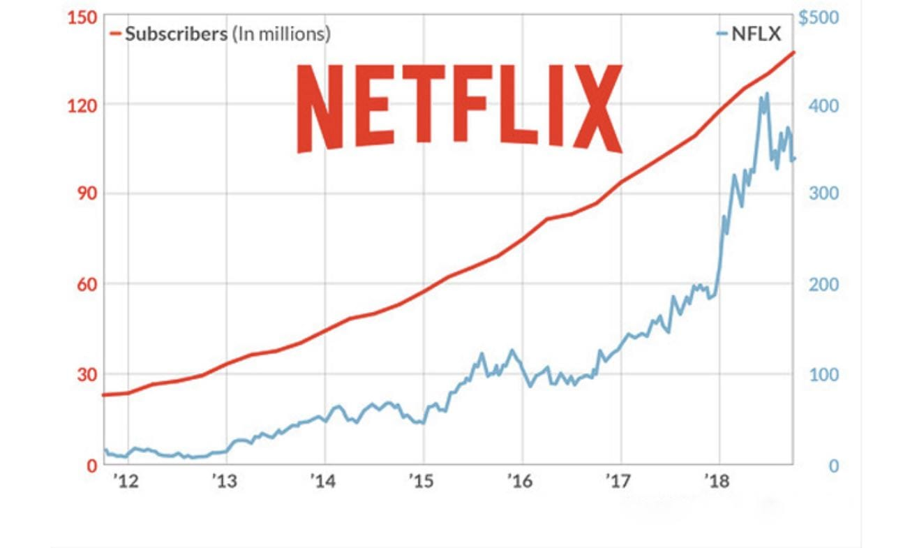 Netflix vola in borsa, ora è testa a testa con Disney