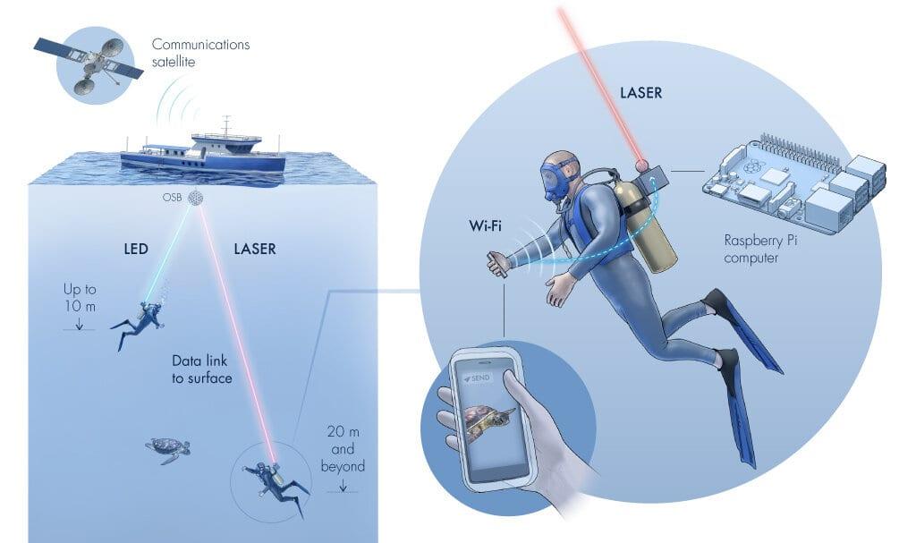 Aqua-Fi: il Wi-Fi subacqueo che comunica con LED e laser