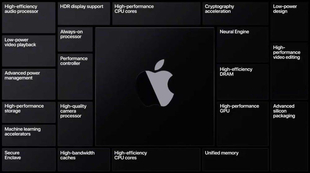 Apple ARM architettura
