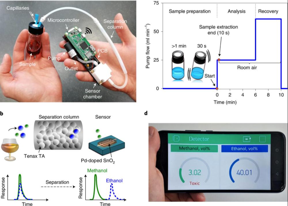 Un componente aggiuntivo su uno smartphone può misurare il metanolo nelle bevande alcoliche