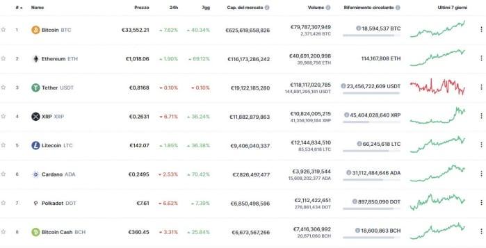 bitcoin capitalizzazione di mercato per paese