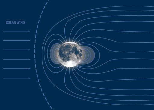 luna magnetosfera terra