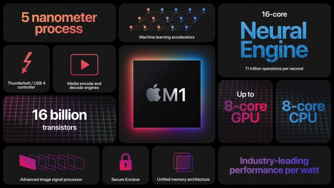 Apple Chip M1: i Mac di nuova generazione vendono già più di quelli con chip Intel