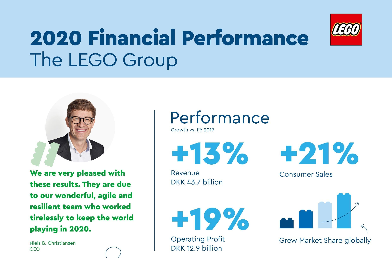 lego financial