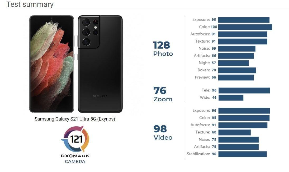 Samsung Galaxy S21 Ultra: che flop, il comparto fotografico fa passi indietro
